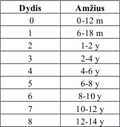 valstybes dydis 10-12 metu