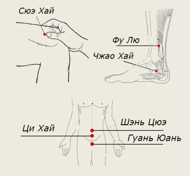 akupunktūros taškų erekcija sergant prostatitu nėra erekcijos kodėl